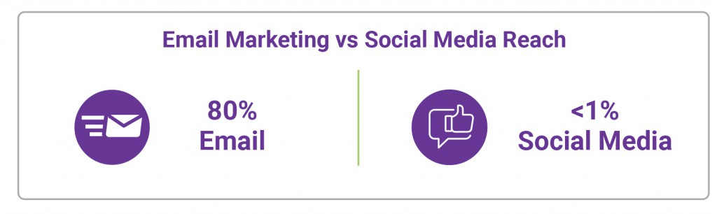 Email-Marketing-Outperforms-Social-Media-4